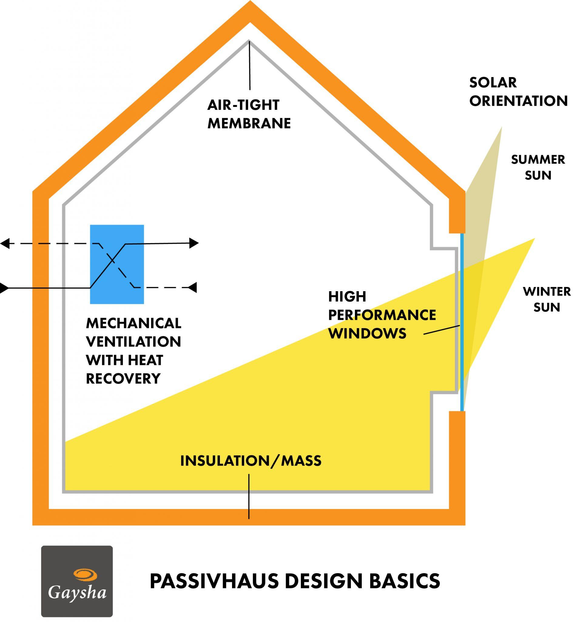 Passivhaus Design Principles